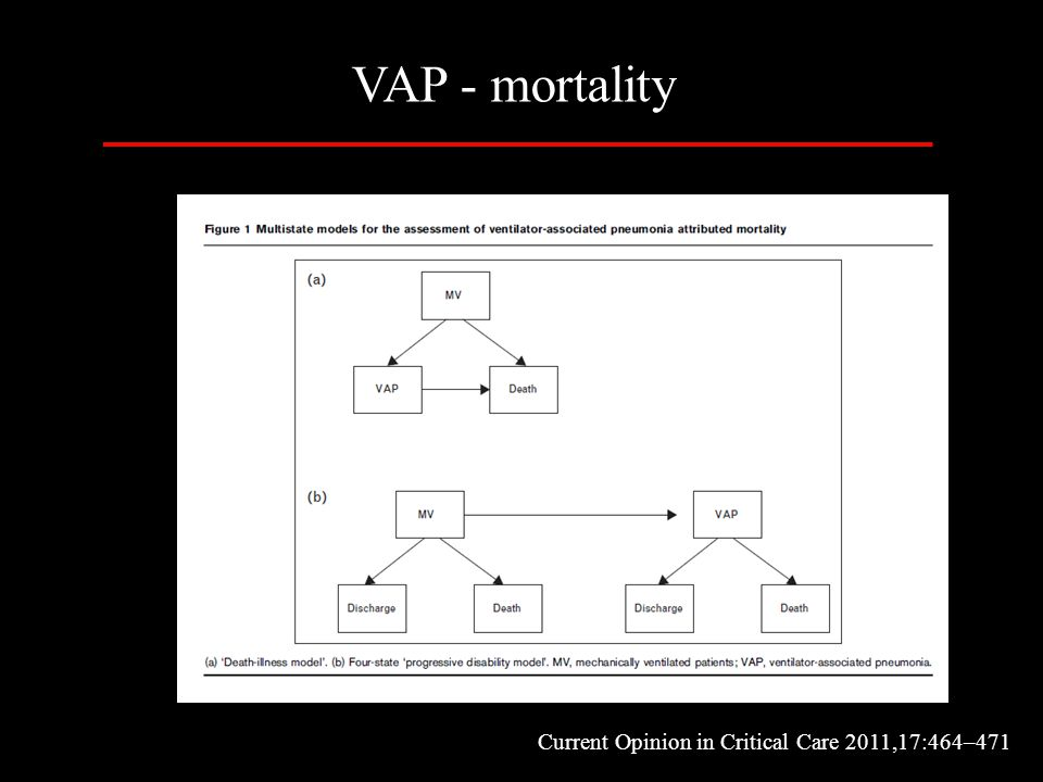 VAP - mortality Current Opinion in Critical Care 2011,17:464–471