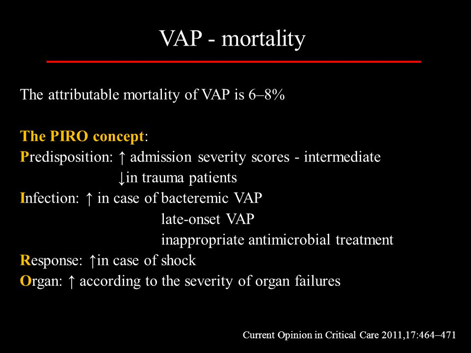 VAP - mortality The attributable mortality of VAP is 6–8%