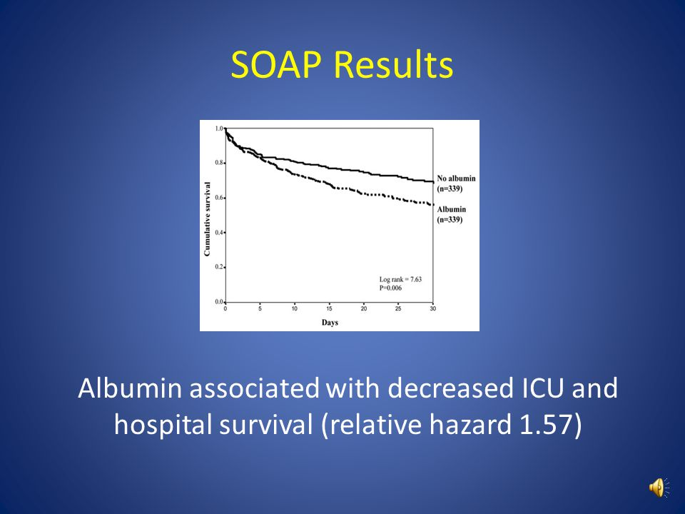 SOAP Results Albumin associated with decreased ICU and hospital survival (relative hazard 1.57)