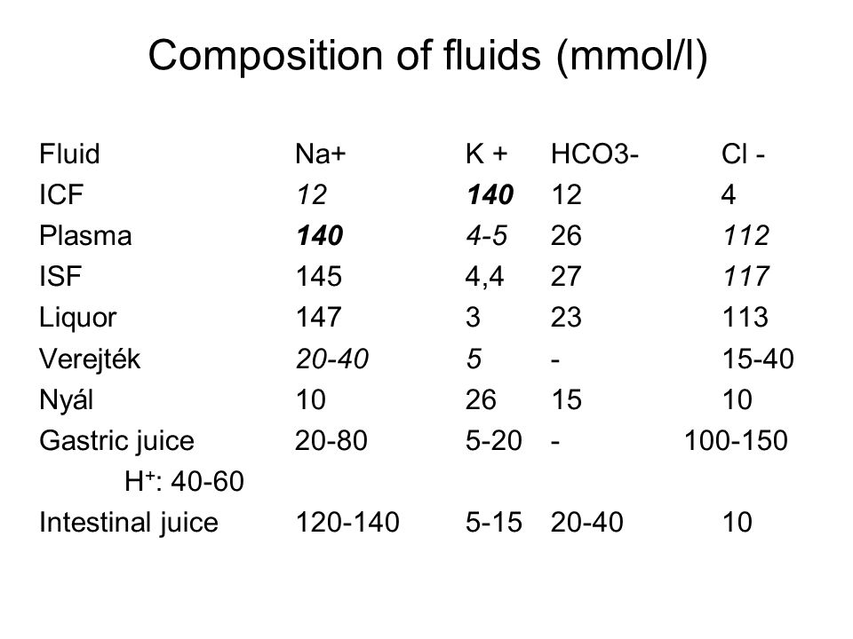 Composition of fluids (mmol/l)
