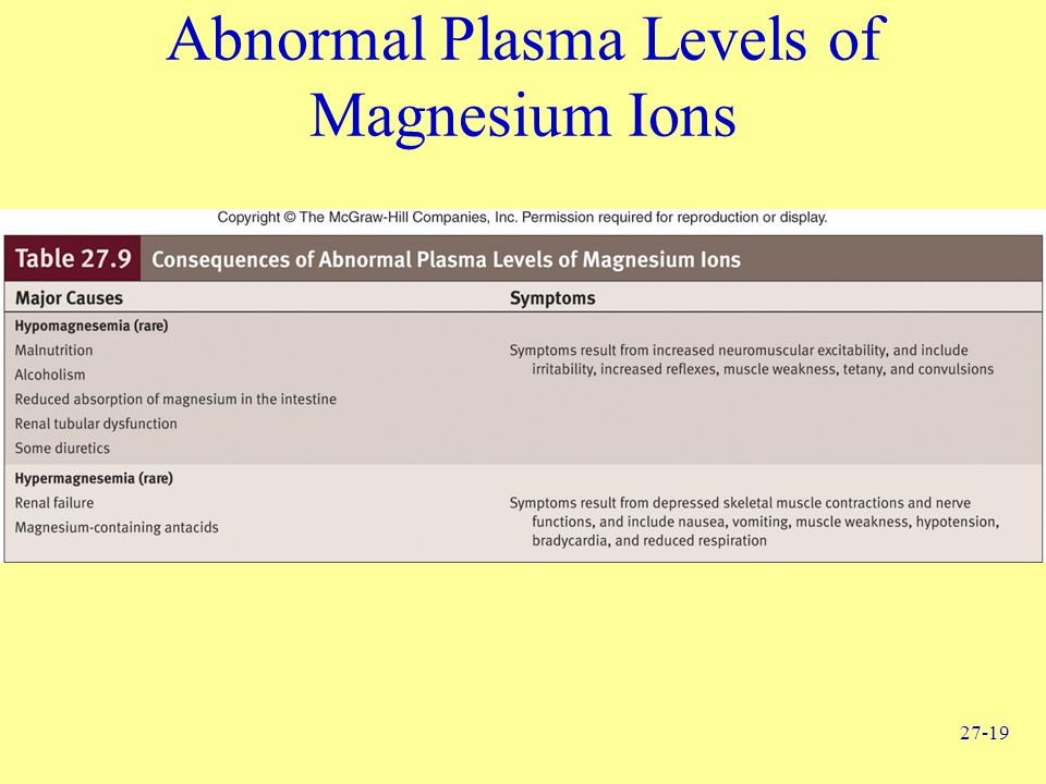 Abnormal Plasma Levels of Magnesium Ions