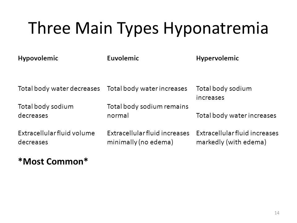 Three Main Types Hyponatremia