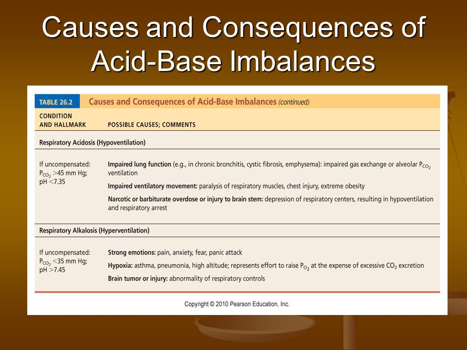 Causes and Consequences of Acid-Base Imbalances