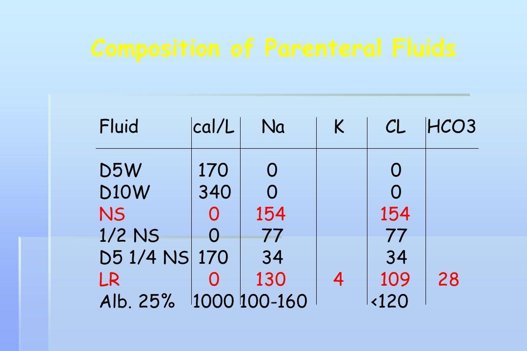 Composition of Parenteral Fluids