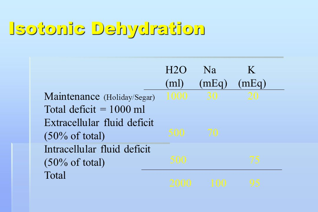 Isotonic Dehydration H2O Na K (ml) (mEq) (mEq)
