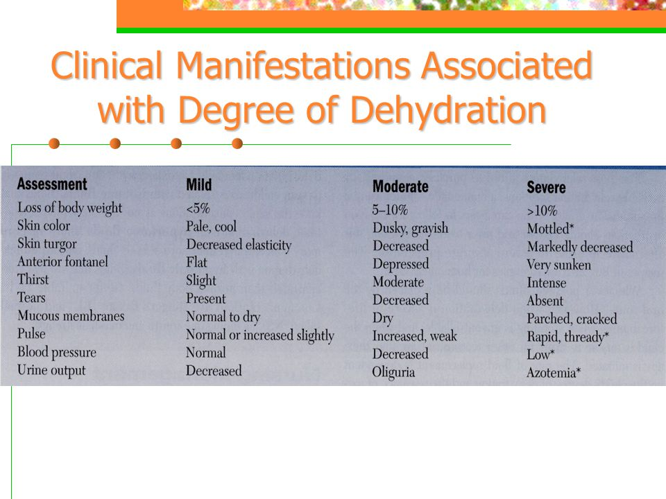 Clinical Manifestations Associated with Degree of Dehydration