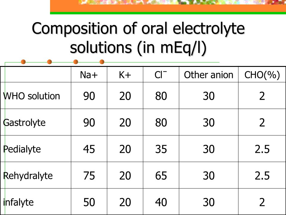 Composition of oral electrolyte solutions (in mEq/l)