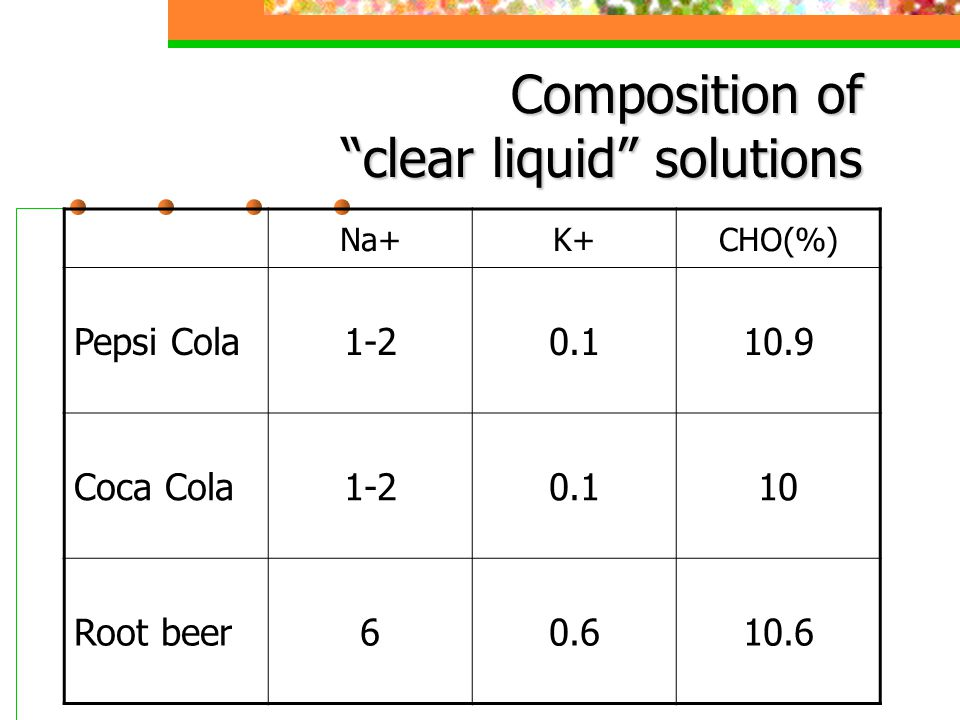 Composition of clear liquid solutions