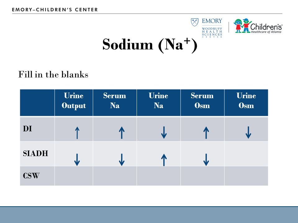 Sodium (Na+) Fill in the blanks Urine Output Serum Na Urine Na