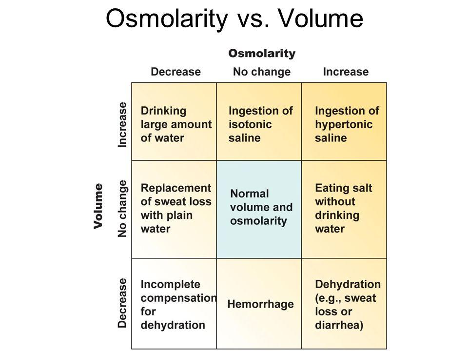 Osmolarity vs. Volume