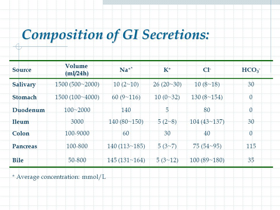 Composition of GI Secretions: