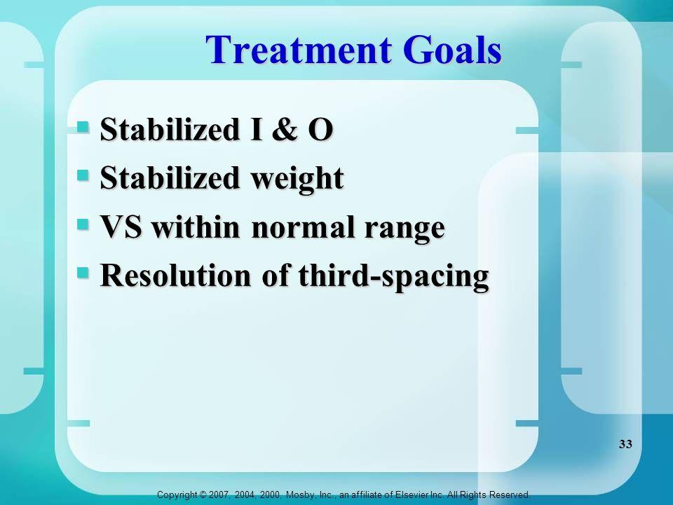Treatment Goals Stabilized I & O Stabilized weight