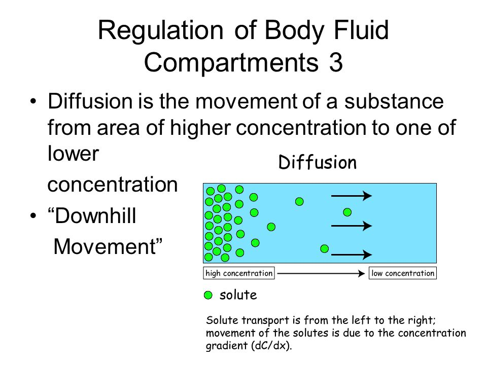 Regulation of Body Fluid Compartments 3
