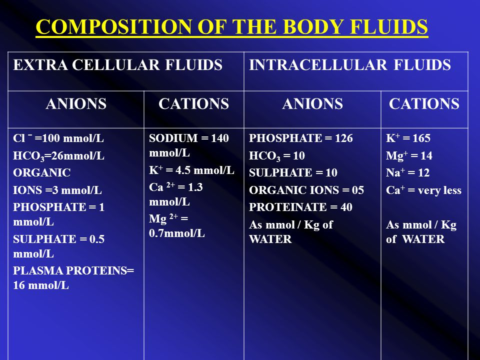 COMPOSITION OF THE BODY FLUIDS