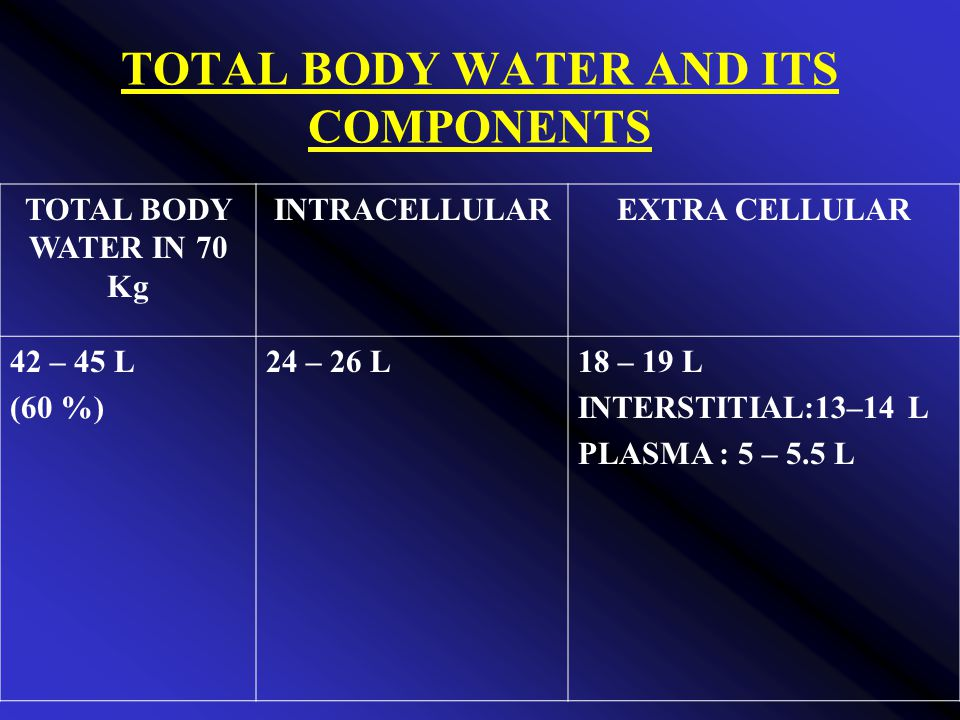 TOTAL BODY WATER AND ITS COMPONENTS