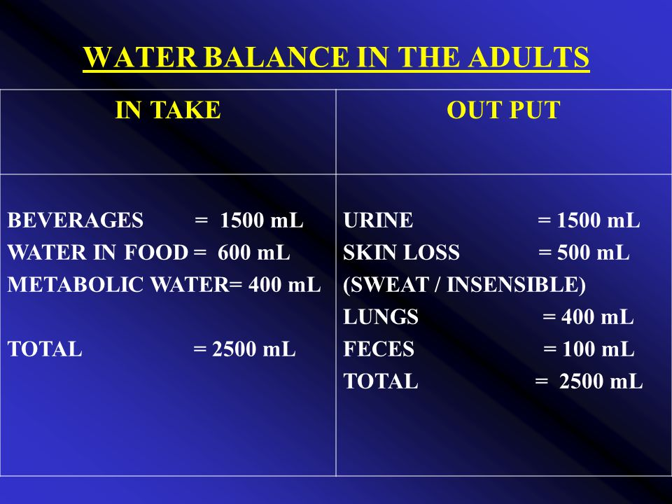 WATER BALANCE IN THE ADULTS