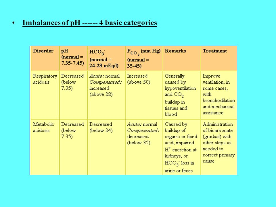 Imbalances of pH ------ 4 basic categories