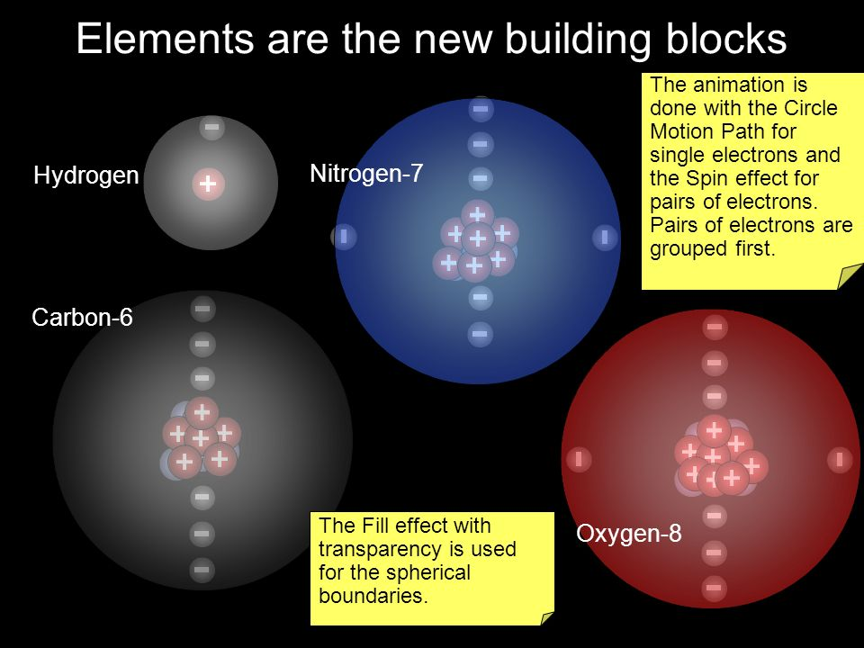 Elements are the new building blocks