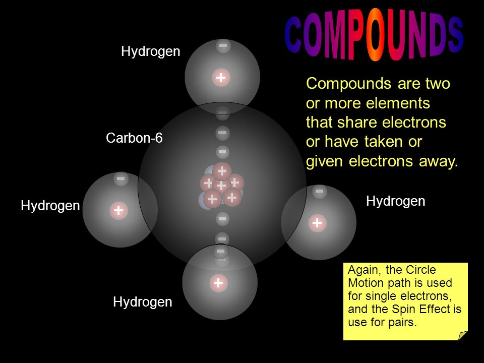 COMPOUNDS Hydrogen. Compounds are two or more elements that share electrons or have taken or given electrons away.