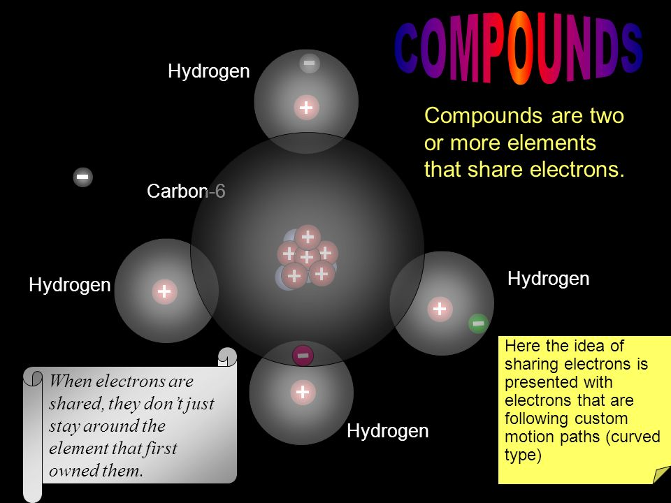COMPOUNDS Compounds are two or more elements that share electrons.