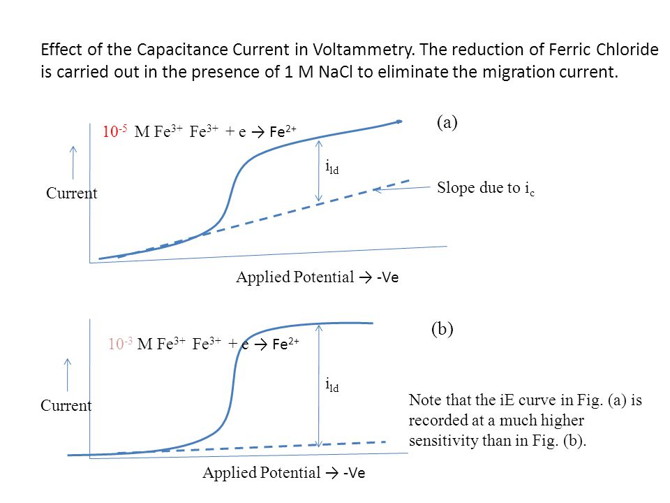 Effect of the Capacitance Current in Voltammetry