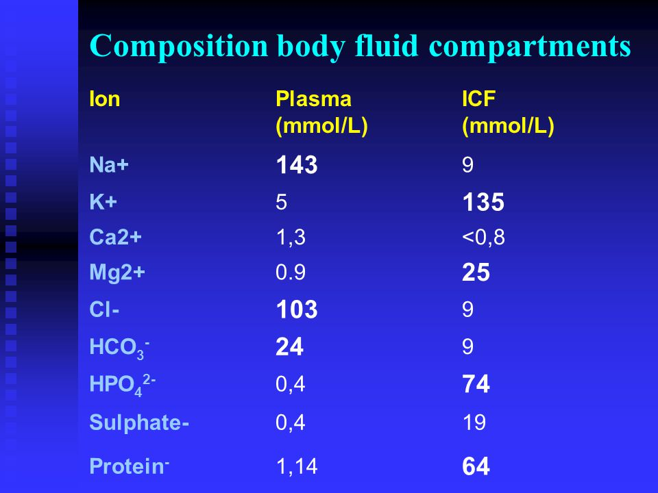 Composition body fluid compartments