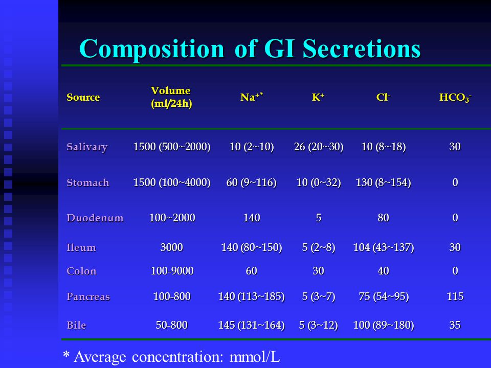 Composition of GI Secretions