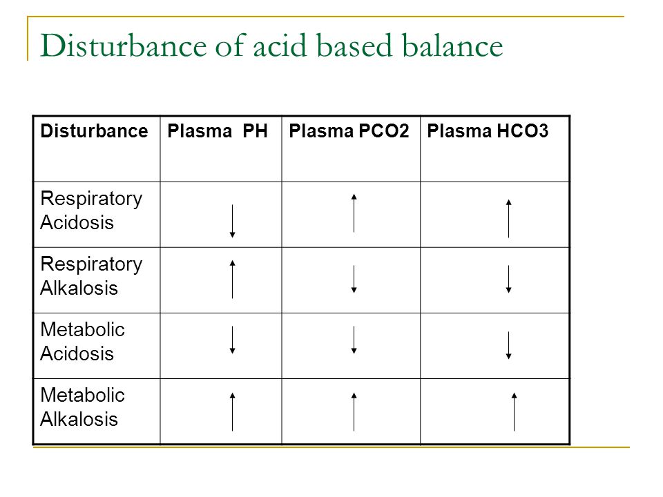 Disturbance of acid based balance