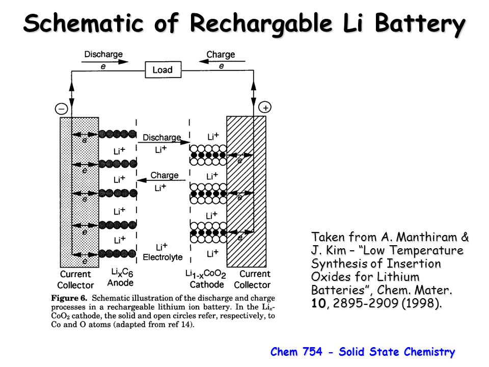 Schematic of Rechargable Li Battery