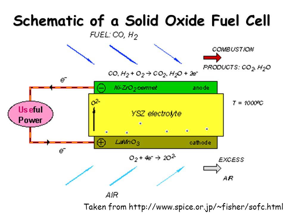Schematic of a Solid Oxide Fuel Cell