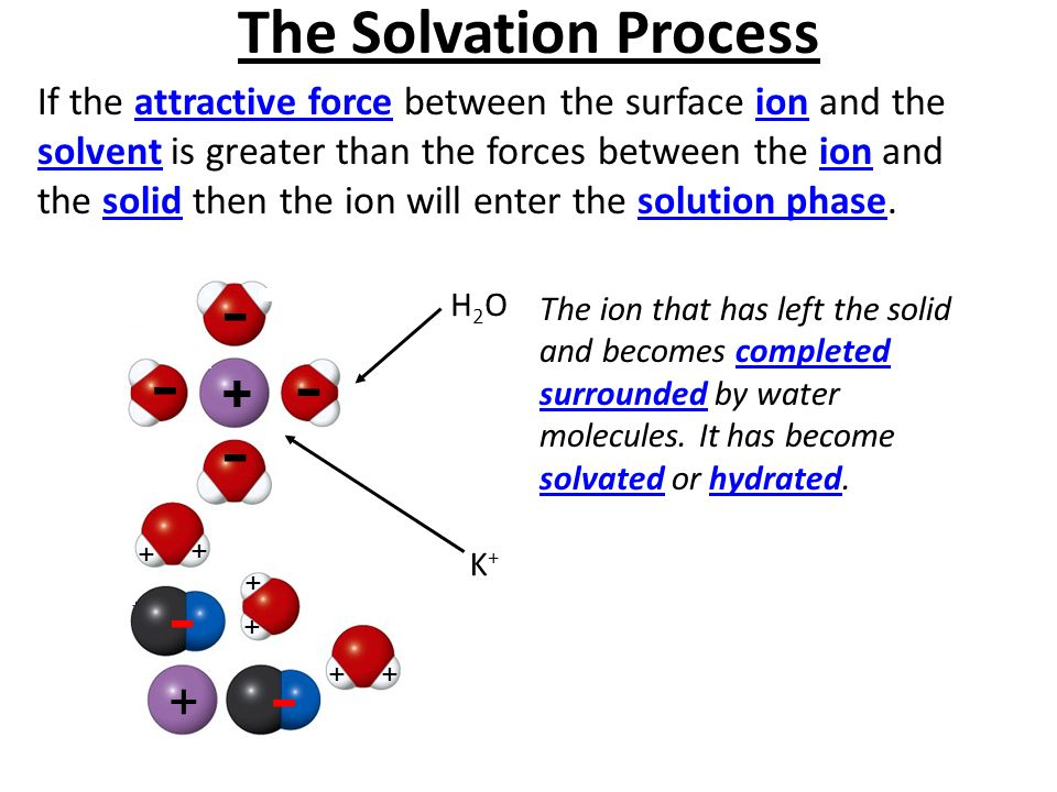 - - - - - - The Solvation Process + +
