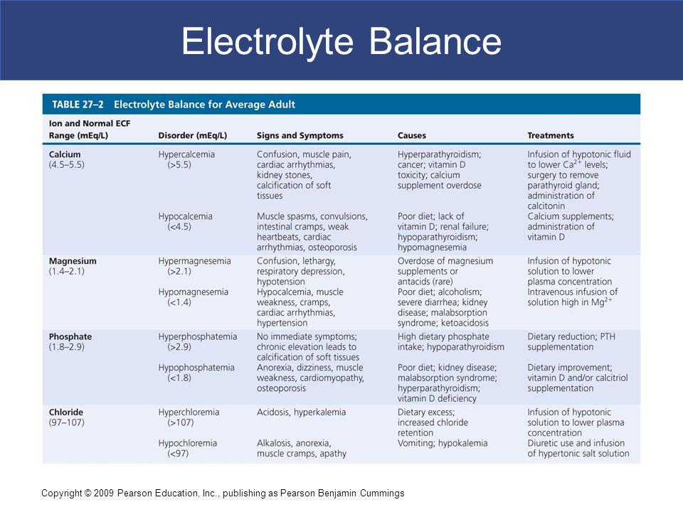 Electrolyte Balance Copyright © 2009 Pearson Education, Inc., publishing as Pearson Benjamin Cummings.