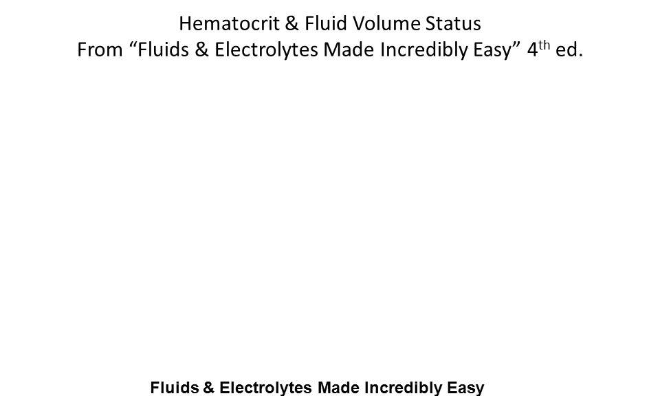 FLUID & ELECTROLYTES MADE INCREDIBLY EASY, 4TH ED.