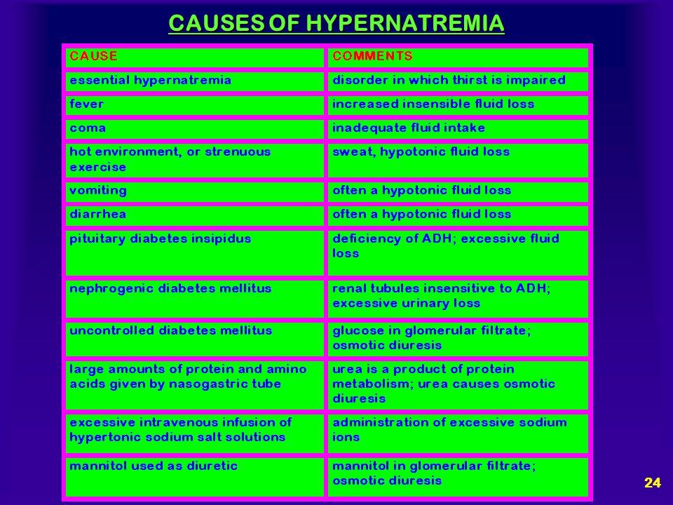 CAUSES OF HYPERNATREMIA