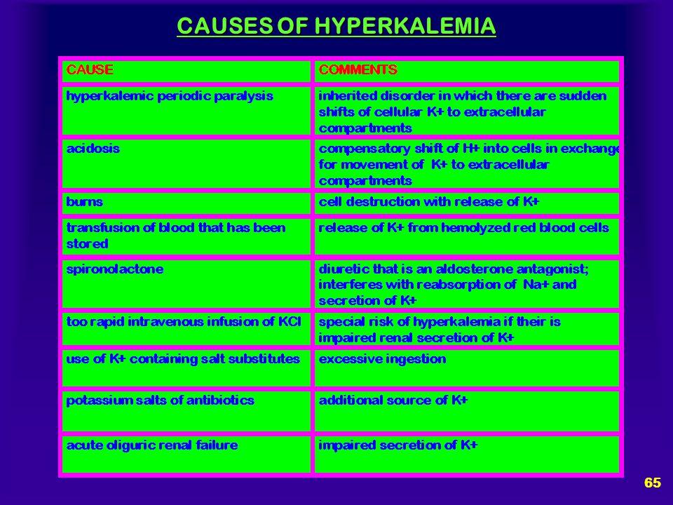 CAUSES OF HYPERKALEMIA