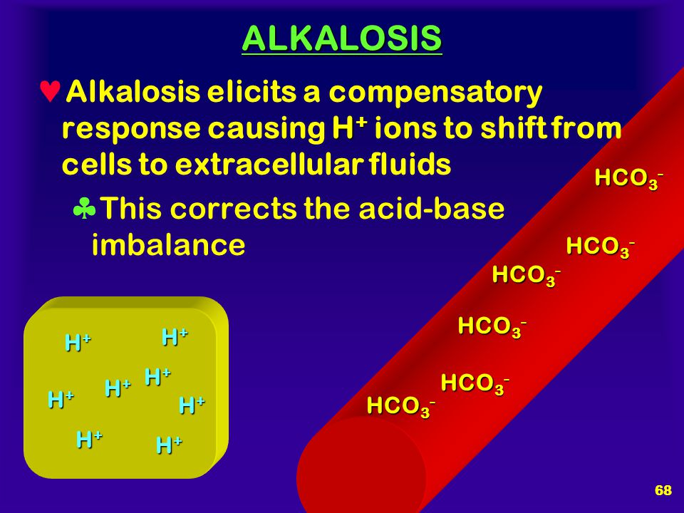 ALKALOSIS Alkalosis elicits a compensatory response causing H+ ions to shift from cells to extracellular fluids.