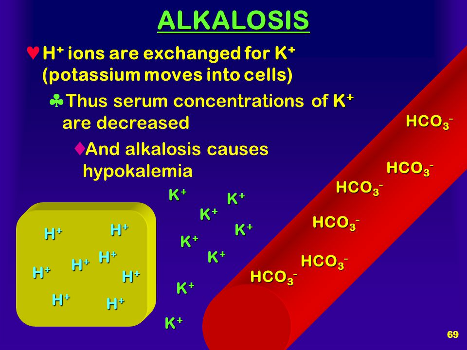ALKALOSIS H+ ions are exchanged for K+ (potassium moves into cells)