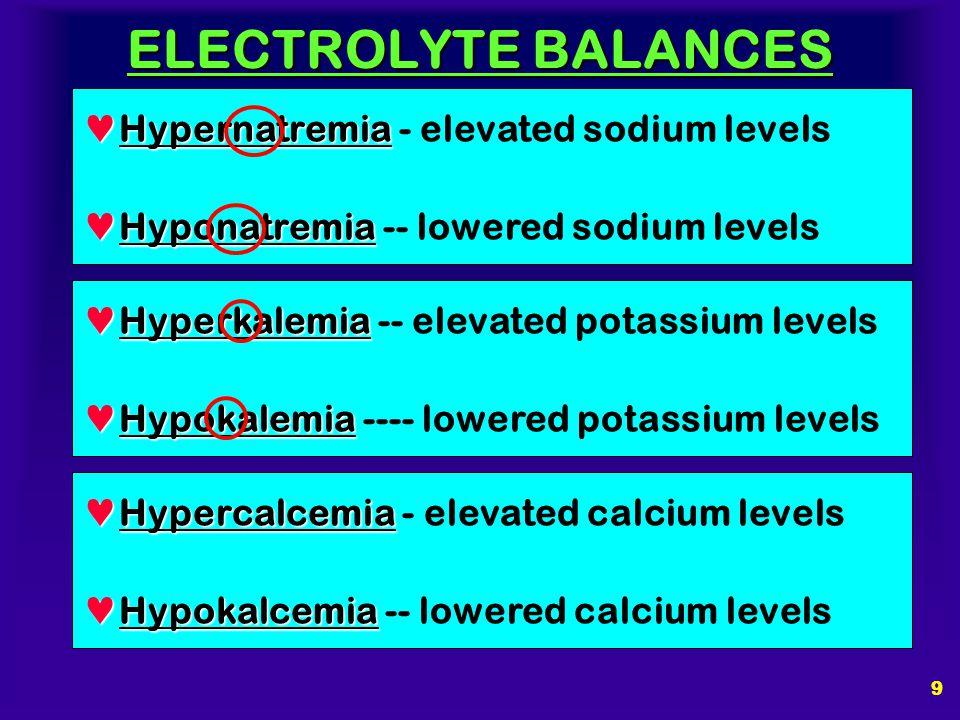 ELECTROLYTE BALANCES Click Click