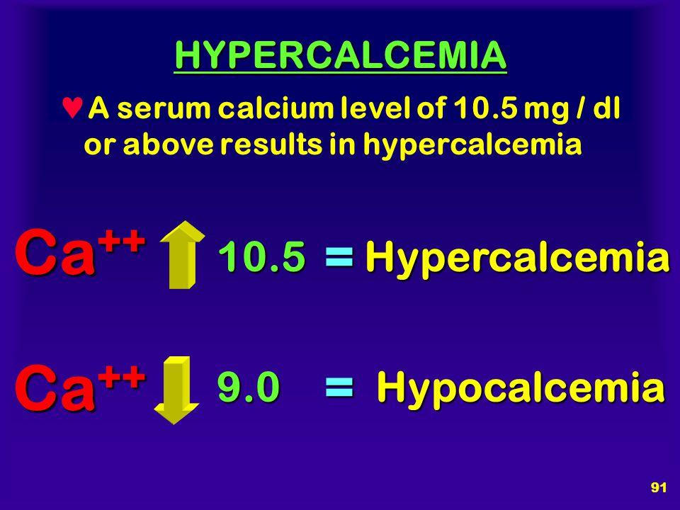 Ca++ Ca++ = = 10.5 Hypercalcemia 9.0 Hypocalcemia HYPERCALCEMIA