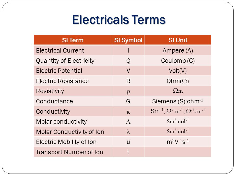 Electricals Terms SI Term SI Symbol SI Unit Electrical Current I
