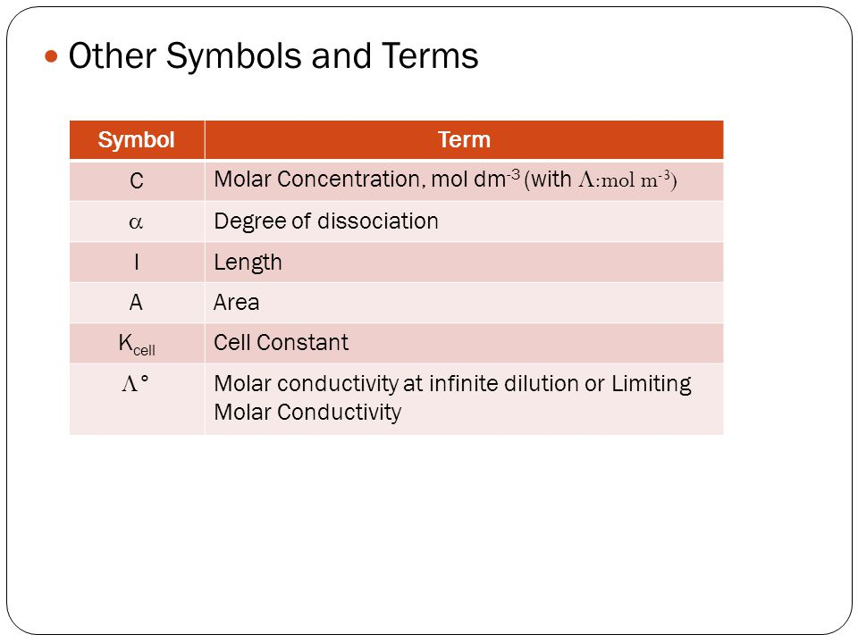Other Symbols and Terms