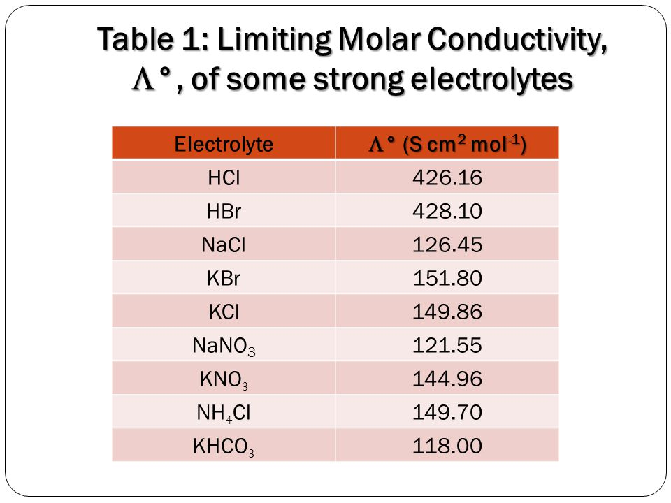 Conductivity Of Electrolyte : Electrolyte conductance ppt video online download