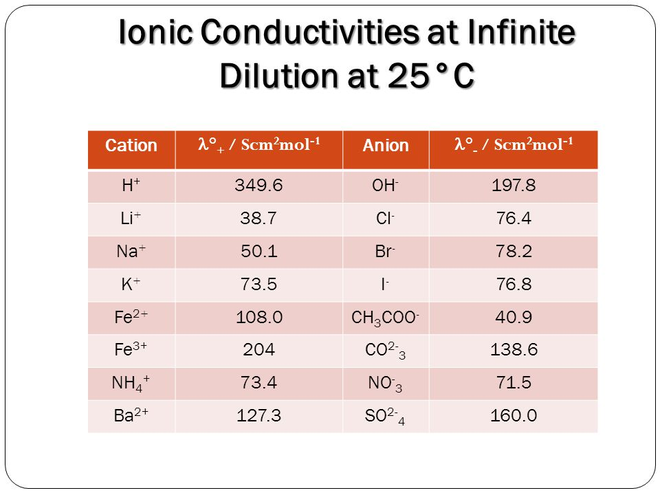 Ionic Conductivities at Infinite Dilution at 25°C