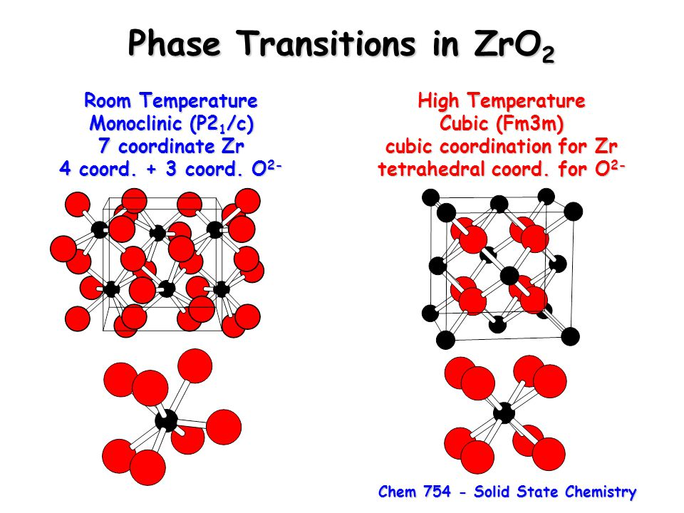 Phase Transitions in ZrO2