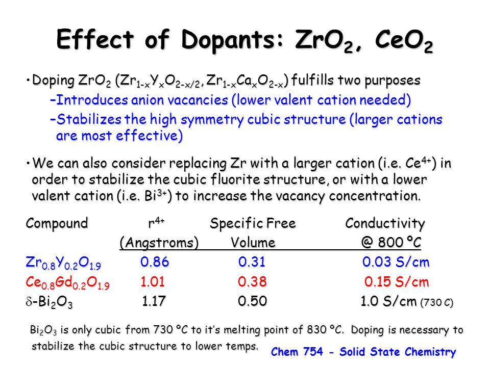Effect of Dopants: ZrO2, CeO2