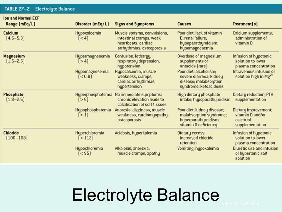 Electrolyte Balance Table 27–2 (2 of 2)