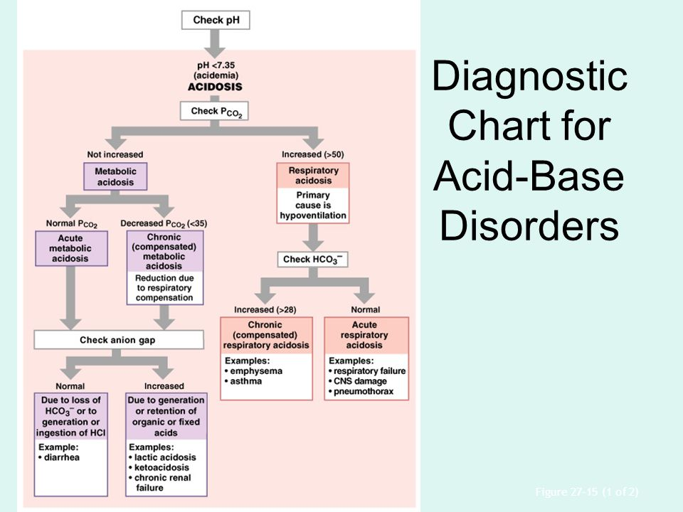 Diagnostic Chart for Acid-Base Disorders