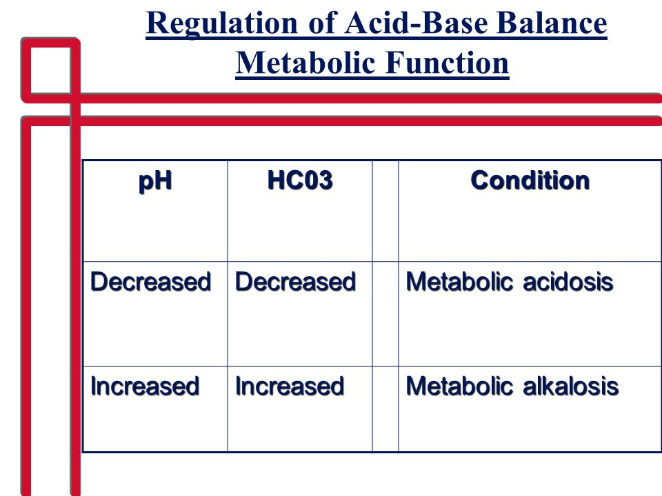 Regulation of Acid-Base Balance Metabolic Function