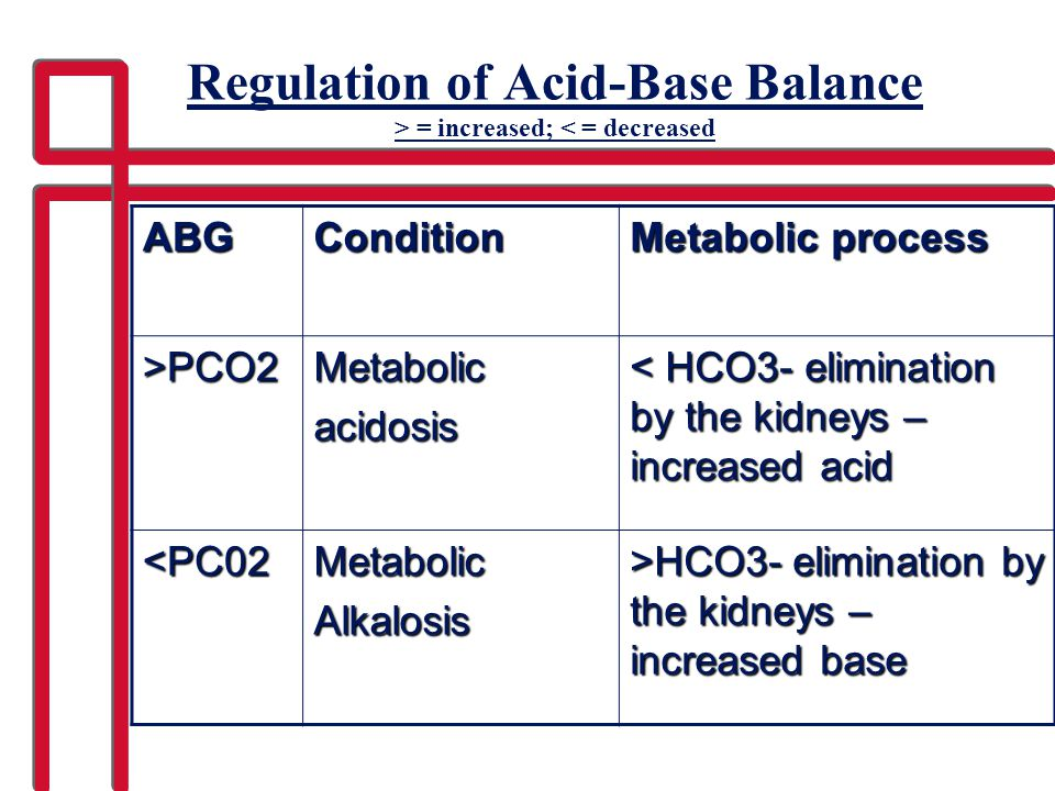 Regulation of Acid-Base Balance > = increased; < = decreased