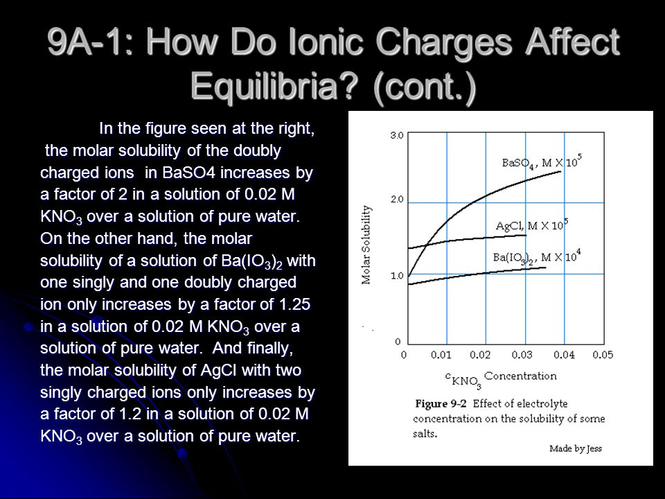 9A-1: How Do Ionic Charges Affect Equilibria (cont.)